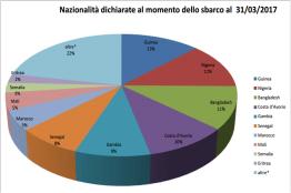 Nazionalità dichiarate al momento dello sbarco al 31marzo2017 - fonte Viminale 2017