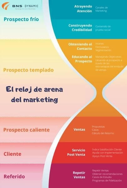 infografia customer journey