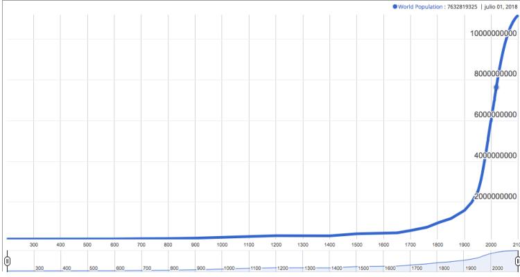 Gráfica crecimiento poblacional, cambio climático, calentamiento global
