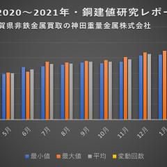 銅建値研究レポート2021年3月