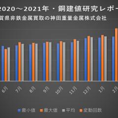 銅建値研究レポート2021年4月