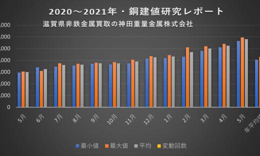 銅建値研究レポート2021年5月、滋賀県非鉄金属買取の神田重量金属株式会社