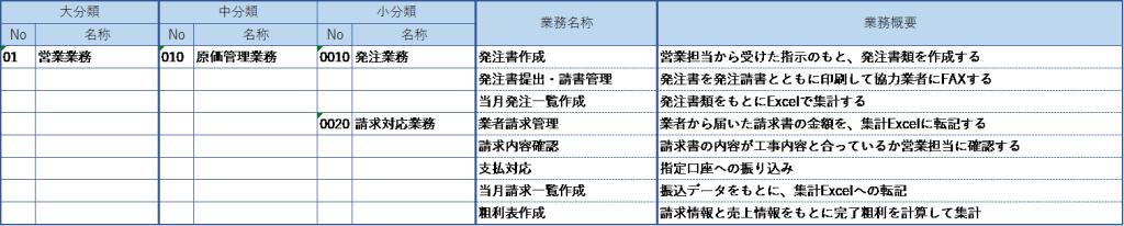 業務改善のための業務整理表