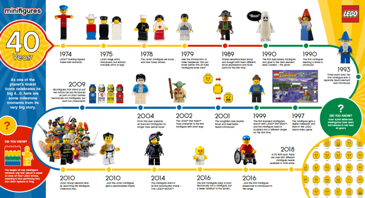 Celebrate the LEGO Minifigure which turns 40 today