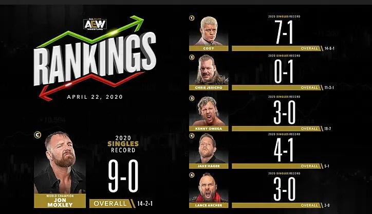 AEW Rankings: April 22, 2020: What happens now?
