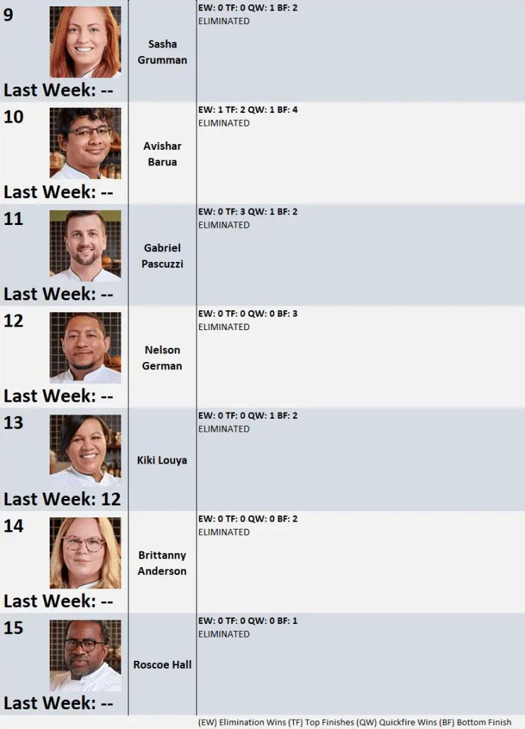 'Top Chef' season 18 Power Rankings: Week 13