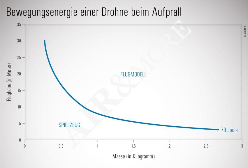 Drohnen Versicherung, Joule Bewegungsenergie bei Aufprall einer Drohne