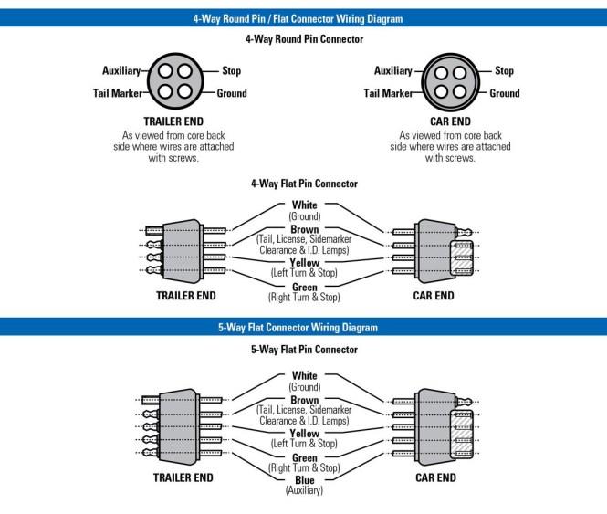 trailer plug in wiring diagram wiring diagrams trailer wiring diagrams etrailer trailer wiring diagrams 5 pin round plug source