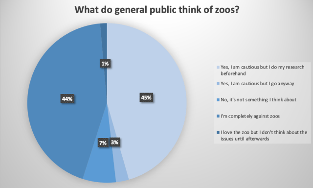 A table of what the general public think of the welfare in zoos.