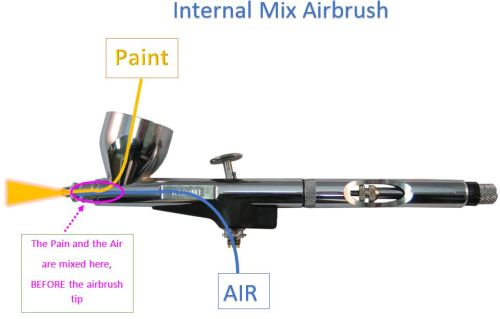 Internal mix airbrush
