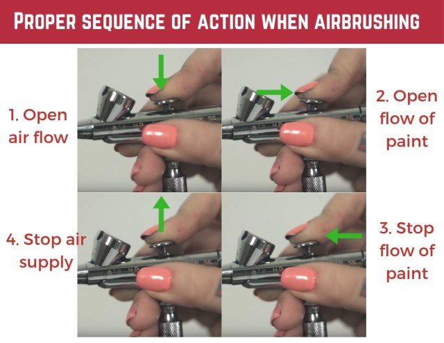 Proper sequence of action when airbrushing