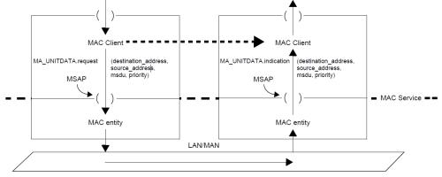 802.1AC-2016 Figure 7.1 MAC Service