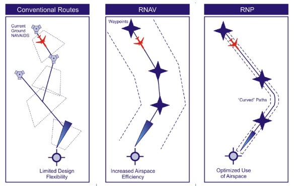 201106scp-conventional-vs-rnav-vs-rnp-faa-zigzag-graphic-at-pg7-of-satnavnews_summer_2011