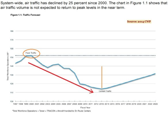 20140400.. Graph showing CWP 2014 Traffic Forecast