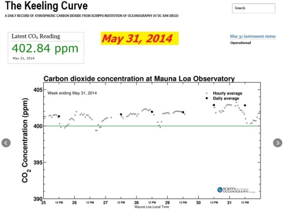 click on chart to see Keeling Curve at Scripps (ucsd.edu)