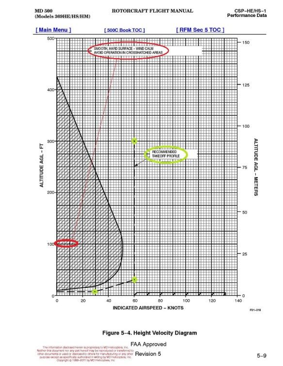 20140730.. Height-Velocity Diagram for MD500, with markups