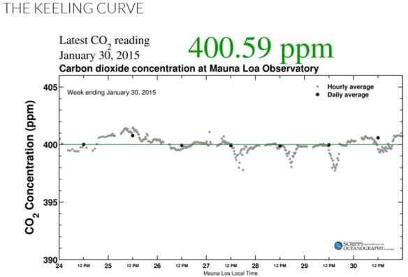 20150130scp.. KeelingCurve holding at 400+