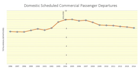 20150503.. graph of U.S. Domestic Commercial Scheduled Departures by year, 1996-2014