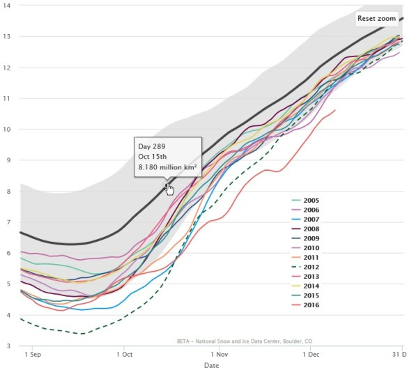 20161210scp-nsidc-arctic-2005-2016-plots-for-final-5-months-of-calendar-year