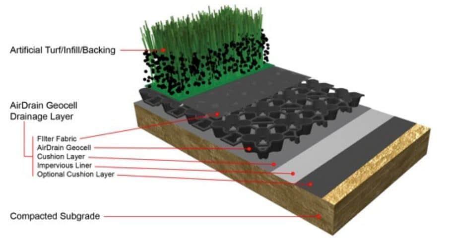 airdrain drainage, sports field drainage
