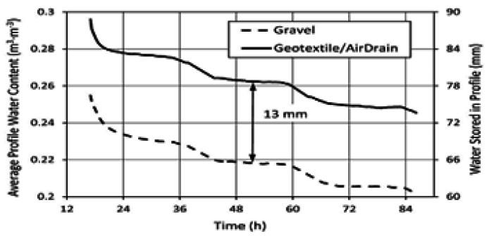 sand profile, usga alternate drainage spec, golf drainage, green drainage, perched water table