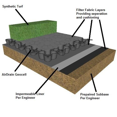 Artificial grass, synthetic grass, fake grass, airdrain, turf drainage, shockpad, shock attenuation