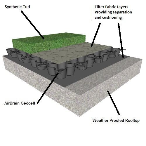 Diy Synthetic Turf Rooftop Drainage