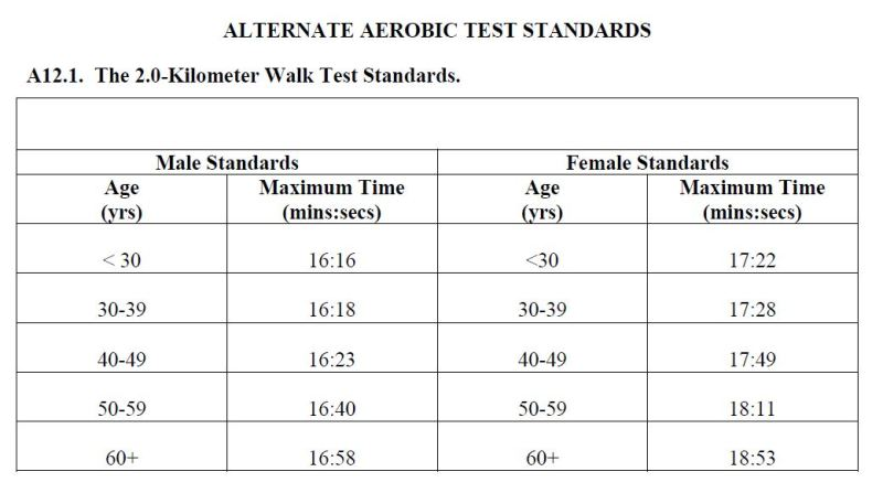 Alternate Aerobic Test Standards