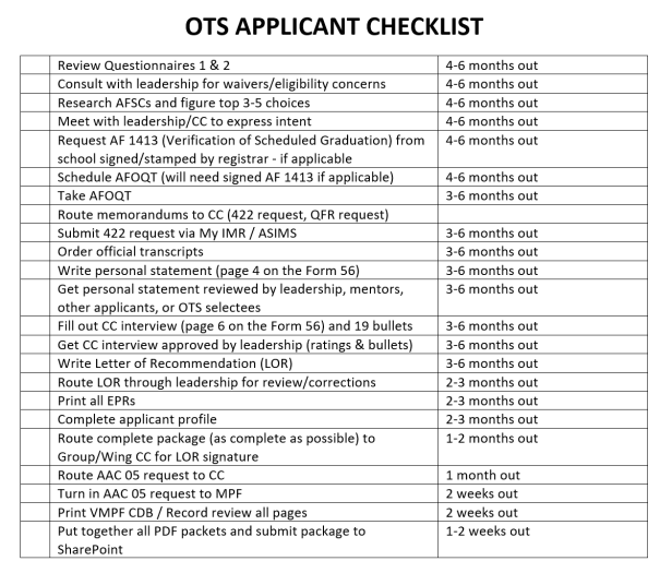 OTS Applicant Checklist – Air Force Journey
