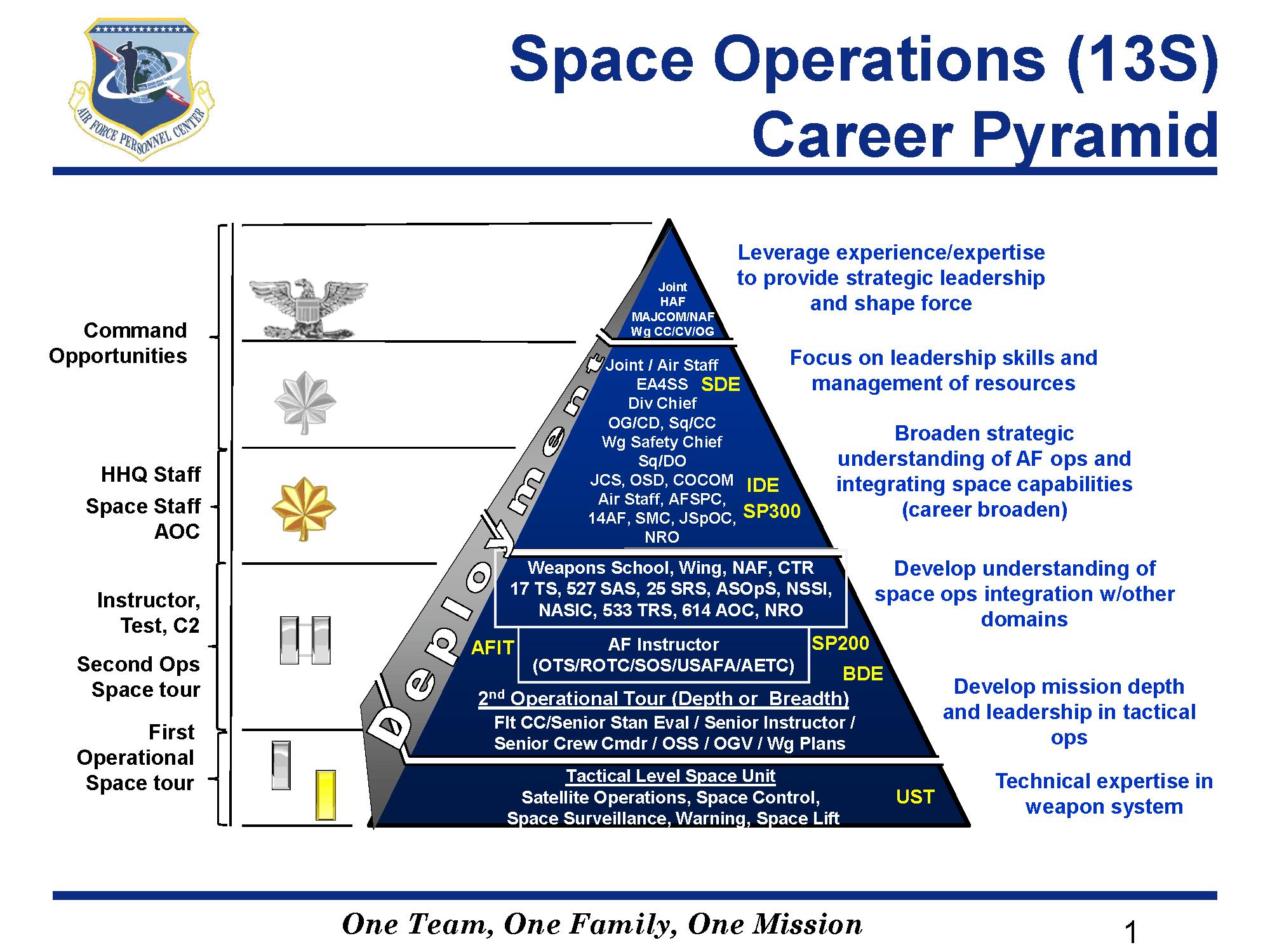 Air Force Nursing Career Pathway