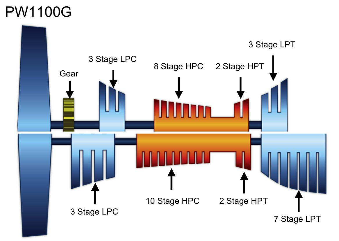 comparing the new technology narrow body engines gtf vs cfm56 engine diagram iae v2500 engine diagram #13
