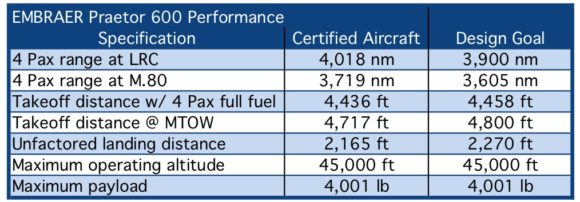 http://airinsight.com/wp-content/uploads/2019/05/Embraer-Table.jpg?t=5ce2e279b5ea4