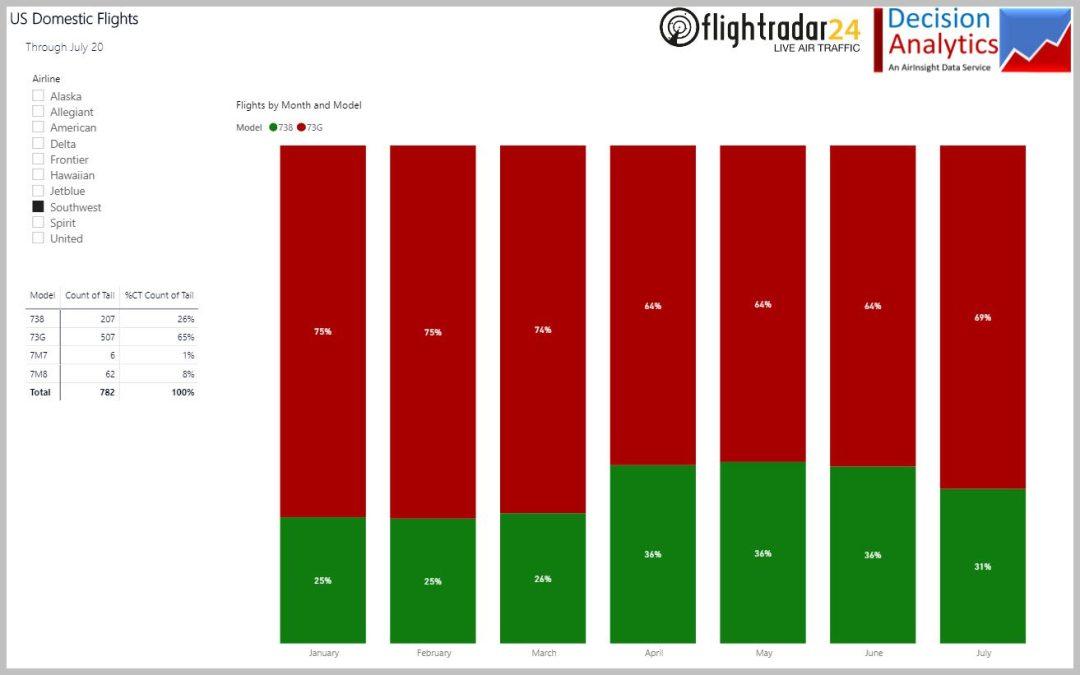 Evaluating US airline domestic fleet activities