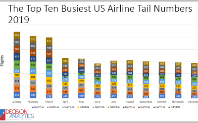 The Top Ten Busiest US Airliners