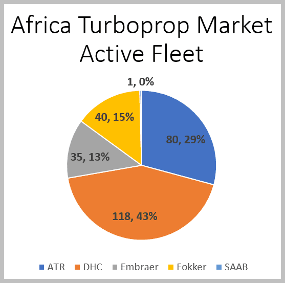 Africa offers strong turboprop opportunities