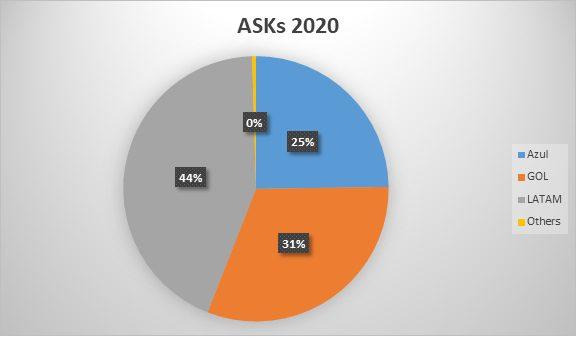 ASKs Brazil August 2020