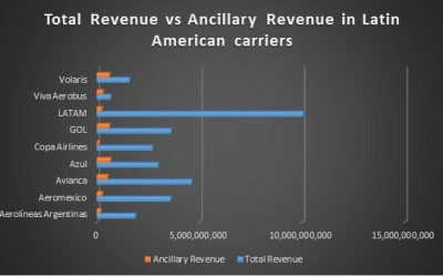 The importance of ancillary revenues in Latin America