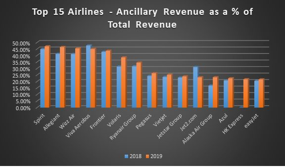 Top 15 airlines ancillary revenue