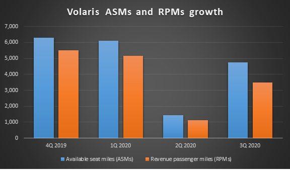 Volaris ASMs and RPMs