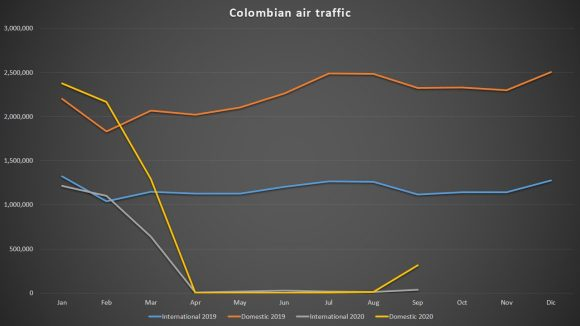 Colombian airlines 2019 vs 2020