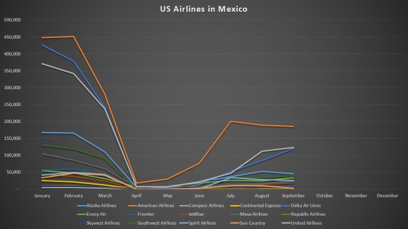 US airlines in Mexico