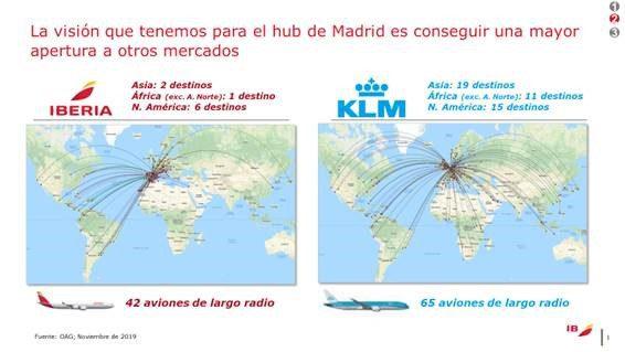 Iberia's markets