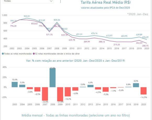 Brazil's average fare