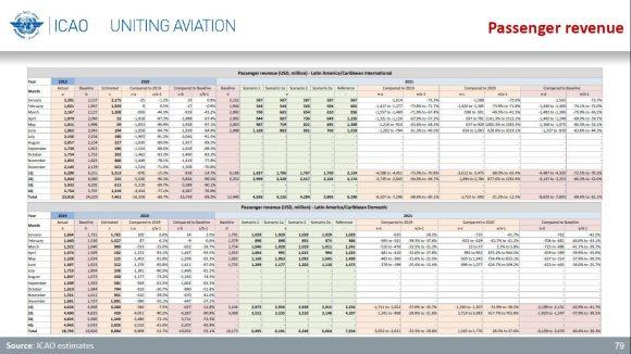 ICAO Passenger revenue Latin America