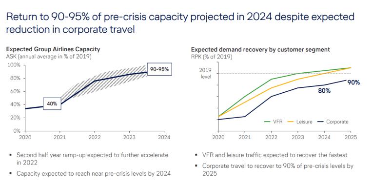 Lufthansa traffic forecast from April 2021
