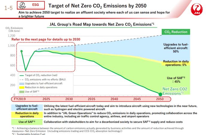 JAL zero emission strategy 2050