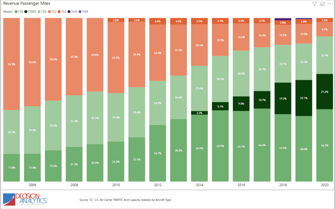US DoT updates T2 data – US airline fleet changes