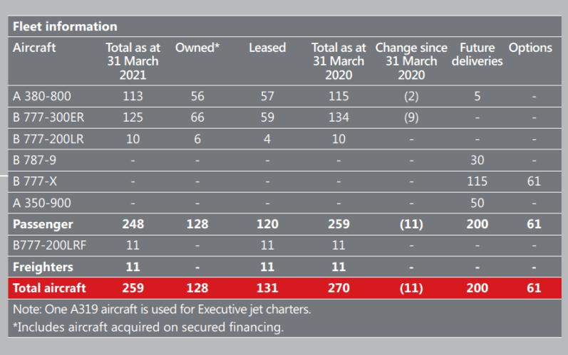 Emirated backlog 2021