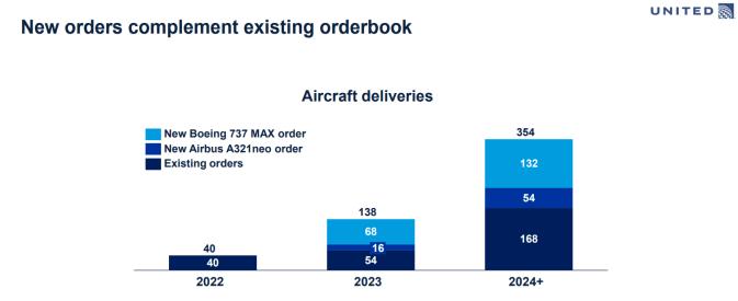 United fleetplan 2021