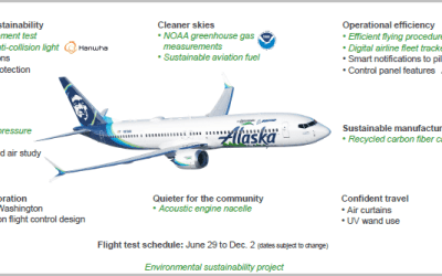 Boeing ecoDemonstrator Program Update